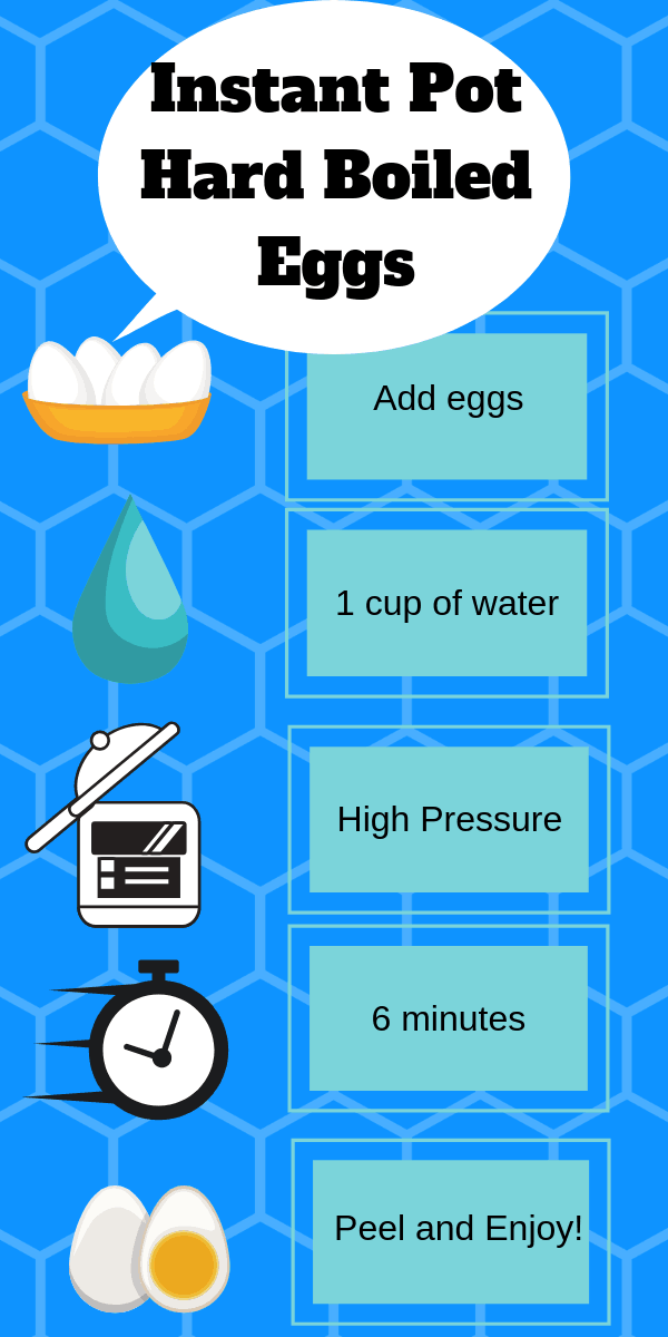 Infographic on how to make InstantPot Hard Boiled Eggs.